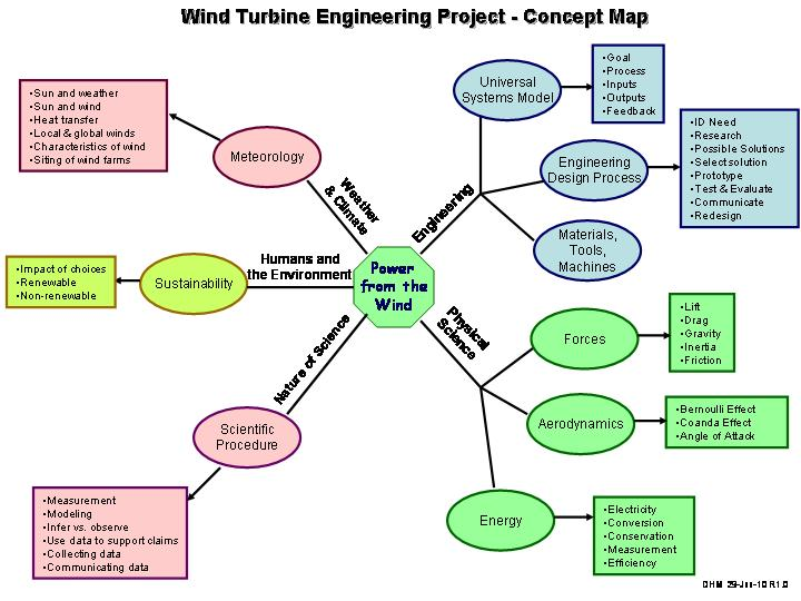 Wind Energy Concept Map